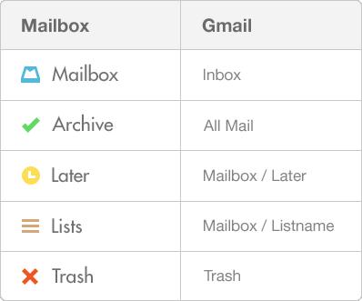 mailbox-folder-table